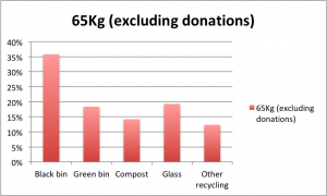 "This table shows a total of 65kg of household ""waste"" during January, excluding donated goods."